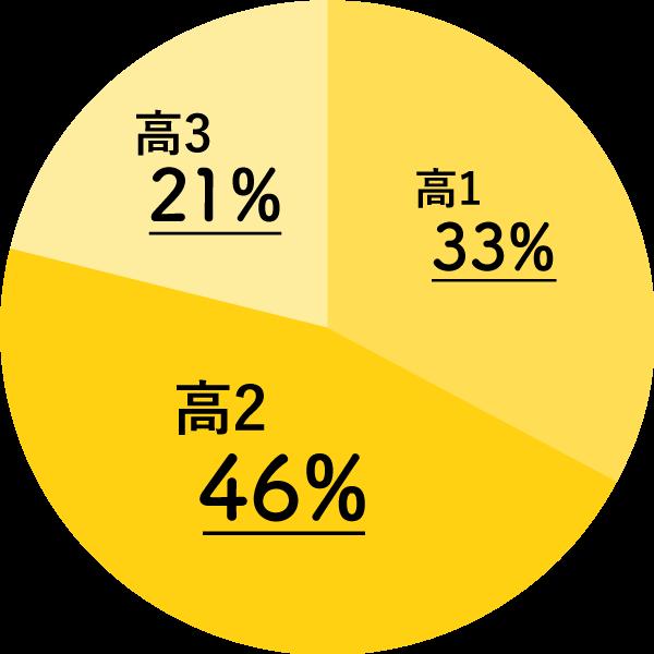 高1は33%、高2は46%、高3は21%