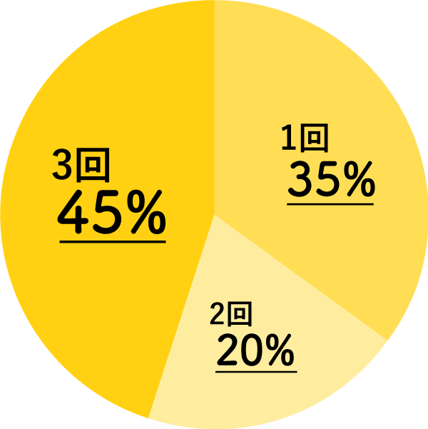 高2の夏は10%、高2の冬は10%、高3の春は22%、高3の夏は22%、高3の秋は13%、高3の冬は15%